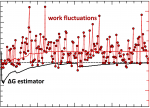 Workfluctuations and free energy estimator convergence